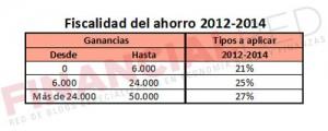 Fiscalidad del ahorro en 2015 y 2016