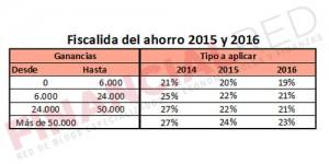 Fiscalidad del Ahorro en 2014, 2015 y 2016