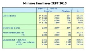 minimos-familiares-irpf-2015
