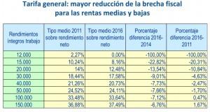 tarifa-general-irpf-reduccion-brecha-fiscal