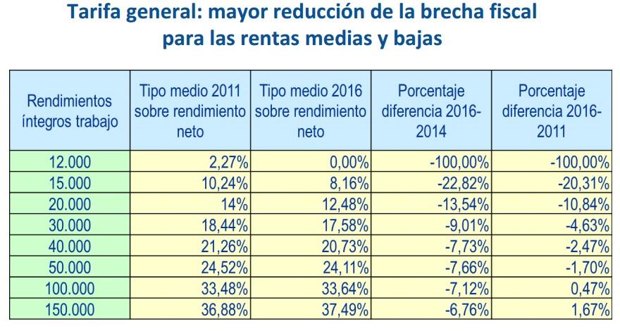 Reducciones por familia en el IRPF 2015