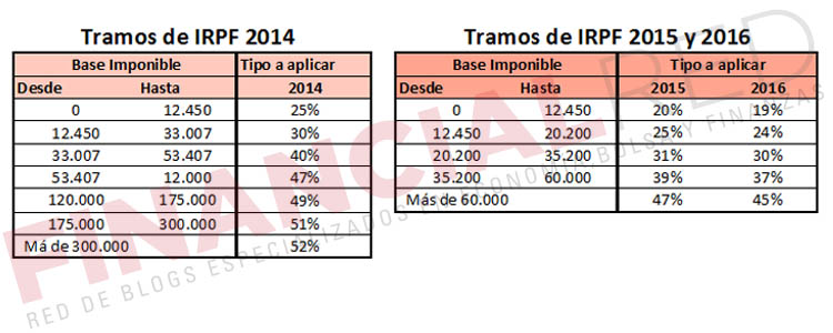 tramos-irpf-2014-vs-2015-reforma-fiscal