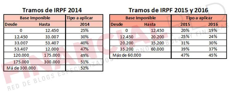 Tramos de IRPF 2014 frente a 2015 y 2016