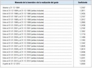 Coeficientes de abatimiento aplicables en 2014