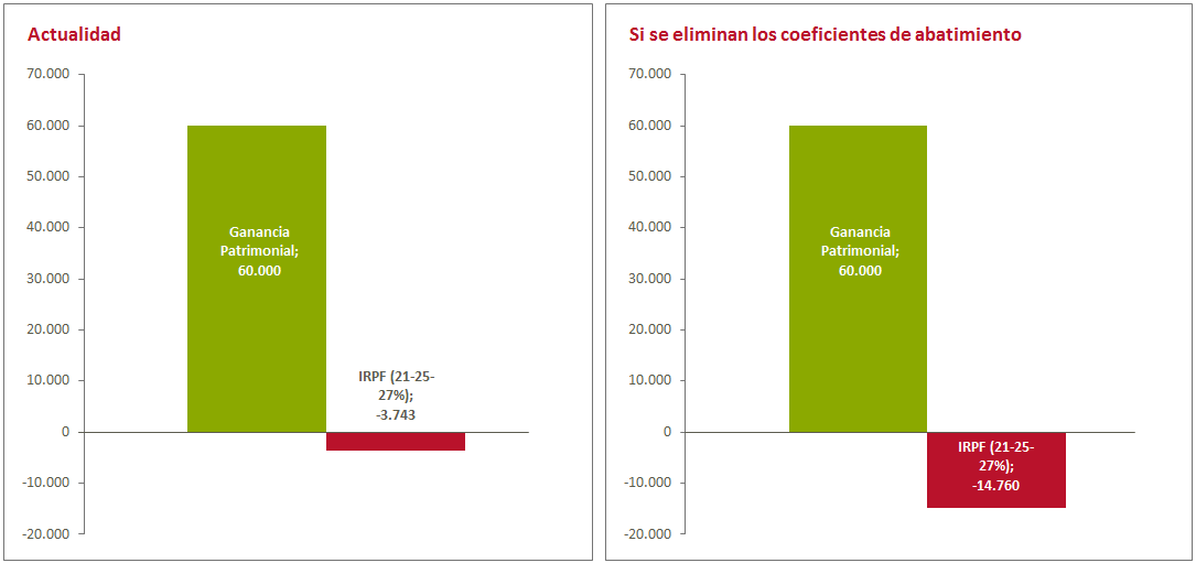Efecto de la retirada de los coeficientes de abantimiento sobre las ganancias patriimoniales en fondos de inversión
