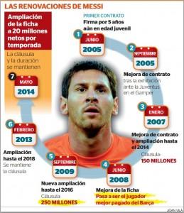 Las renovaciones de Leo Messi Fuente: elperiodico.com