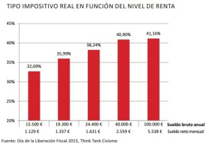 tipo-impositivo-real-2015