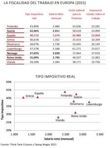 tipo-impositivo-real-2015-europa