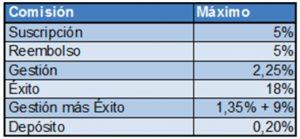 Comisiones máximas de un fondo de inversión
