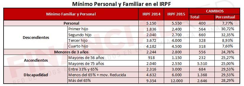 Tablas con el mímino personal y familiar en la renta 2015