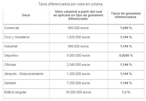 IBI de Madrid en los casos de valores especiales