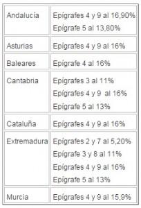 Tipos del impuesto de matriculación por CCAA