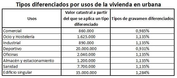 Tipos del IBI en Madrid
