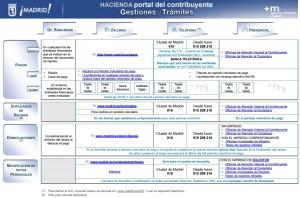 Donde y como pagar el IBI en Madrid