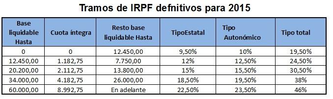 Tablas de IRPF para 2015