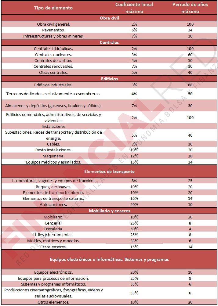 Tablas de Amortización en el Impuesto sobre Sociedades de 2015