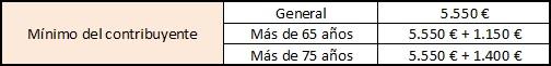 minimo del contribuyente en retenciones de irpf 2015 y 2016