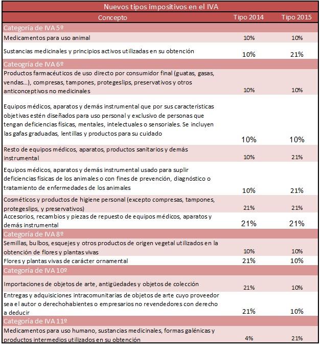 Tipos de IVA con la reforma fiscal