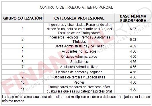 Contrato a tiempo parcial - Cotizaciones a la Seguridad Social