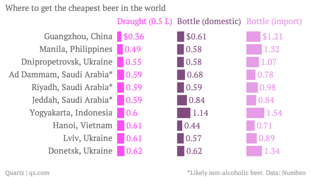 En qué países es más barata la cerveza