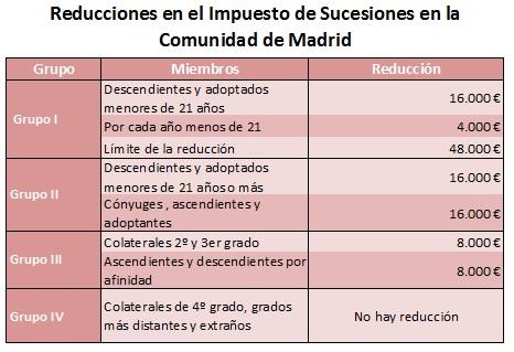 Reducciones en la cuota del impuesto de sucesiones en la Comunidad de Madrid