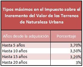 Tipos máximos en el Impuesto sobre el Incremento del Valor de los Terrenos de Naturaleza Urbana