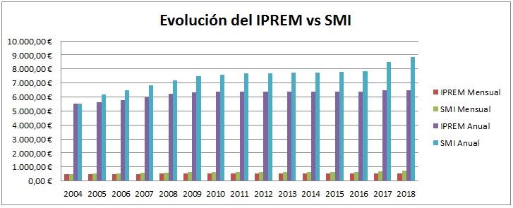 evolución del iprem frente al SMI