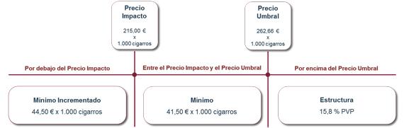 impuestos sobre cigarros y cigarritos