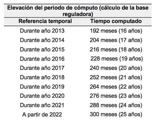 Años cotizados para cobrar el 100% de la base reguladora