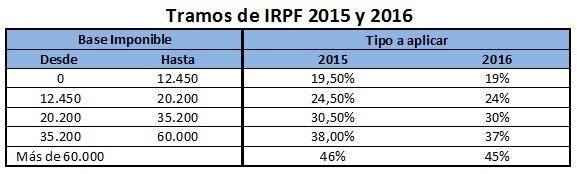 Tramos IRPF que se aplican al rescate del plan de pensiones