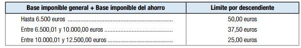 deduccion por gastos escolares y libros de texto Aragon declaracion individual