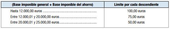 deduccion por gastos escolares y libros de texto Asturias declaracion conjunta