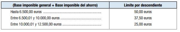 deduccion por gastos escolares y libros de texto Asturias declaracion individual