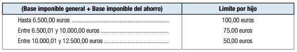deduccion por gastos escolares y libros de texto Islas Baleares declaracion individual
