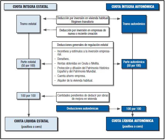 Deducciones autonomicas y estatales en el IRPF