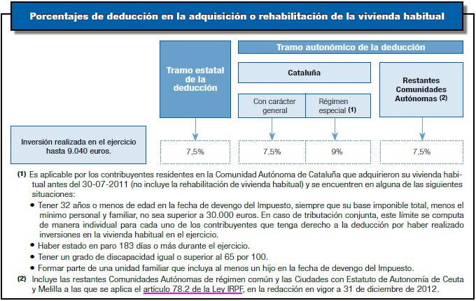 Porcentajes de deduccion en la adquisicion o rehabilitacion de la vivienda habitual