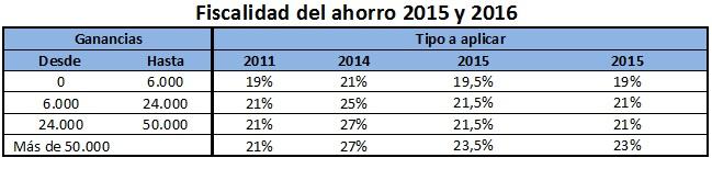 nuevos tipos del ahorro 2015 tras el adelanto de la reforma