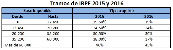 Tramos de IRPF en la renta 2016