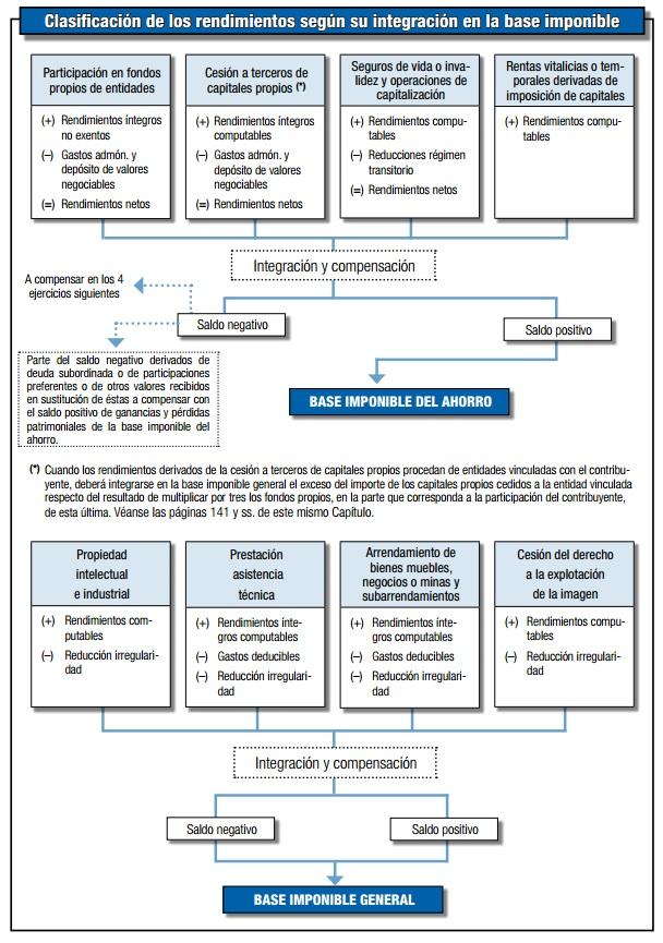 Integración de los rendimientos de capital mobiliario en la renta