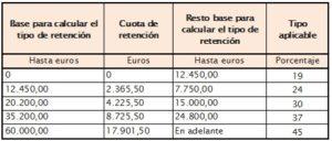 Cuota de retención de IRPF y base para su cálculo