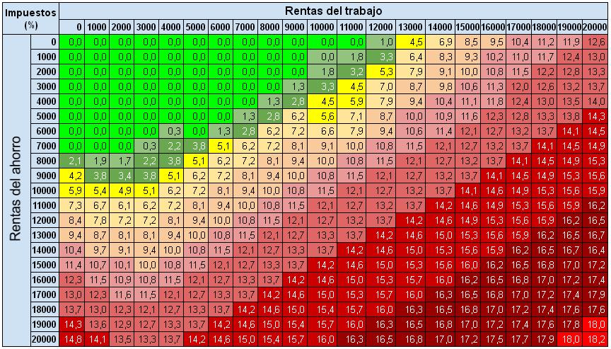 porcentaje_impuestos_rentas_trabajo_ahorro