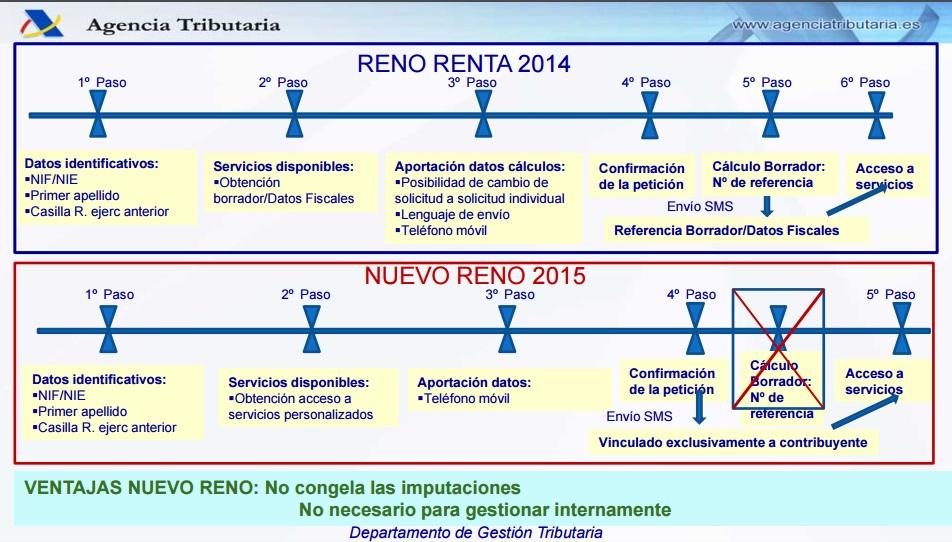 Programa Reno 2015 Renta Web.