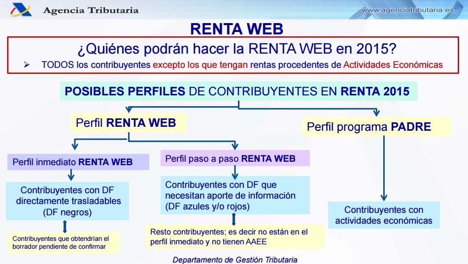 Quienes pueden usar Renta Web