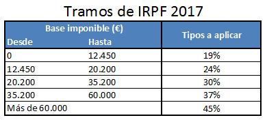 Impuestos sobre el alquiler en la declaracion de la renta Tipos de IRPF 2017