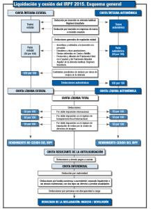 esquema general irpf deducciones en la renta