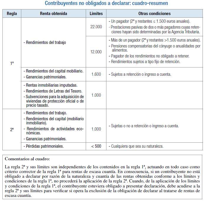 Exentos de hacer la declaración de IRPF - Declaracion de la Renta