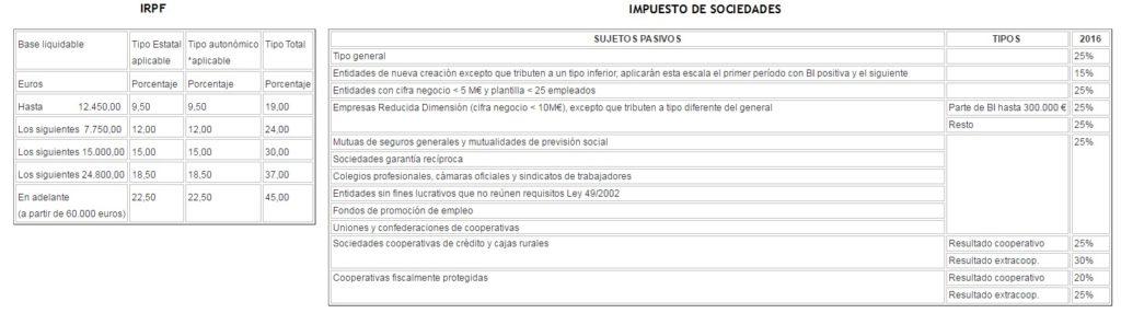 Impuesto de Sociedades frente a IRPF