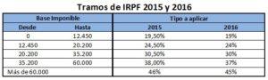 Fiscalidad de los deportistas tramos de IRPF