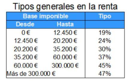 tipos de la renta declaración conjunta o individual