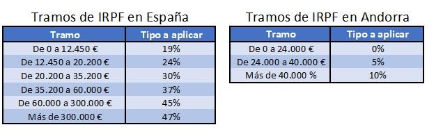 Tipos de IRPF España vs Andorra
